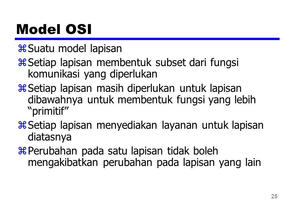 Model OSI Suatu model lapisan