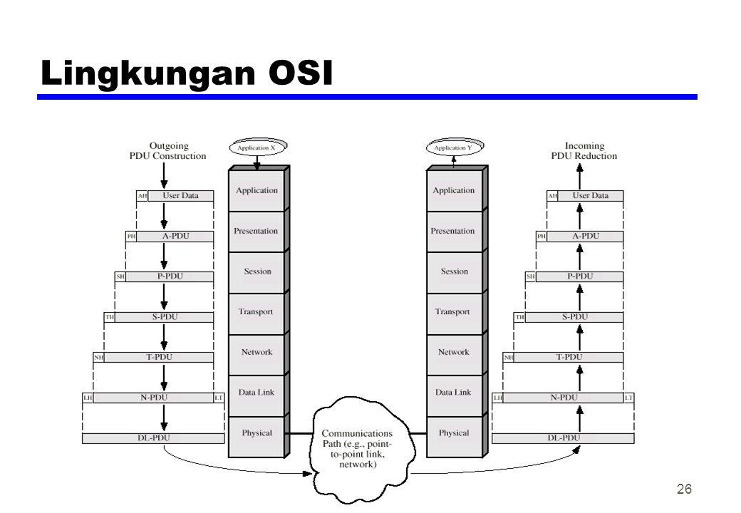 Lingkungan OSI