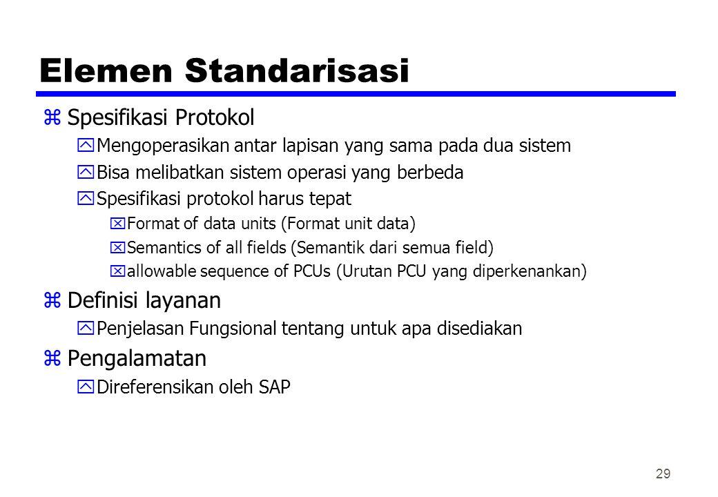 Elemen Standarisasi Spesifikasi Protokol Definisi layanan Pengalamatan