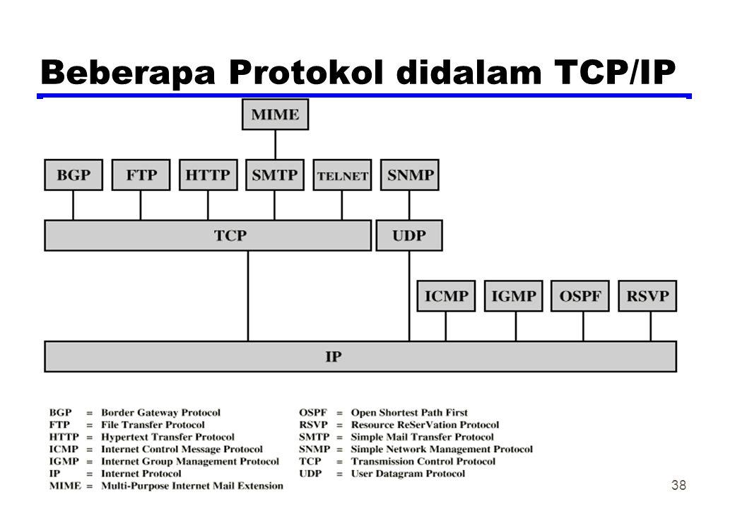 Beberapa Protokol didalam TCP/IP