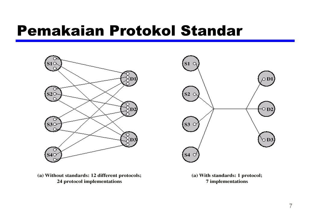 Pemakaian Protokol Standar