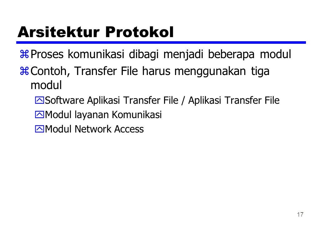 Arsitektur Protokol Proses komunikasi dibagi menjadi beberapa modul