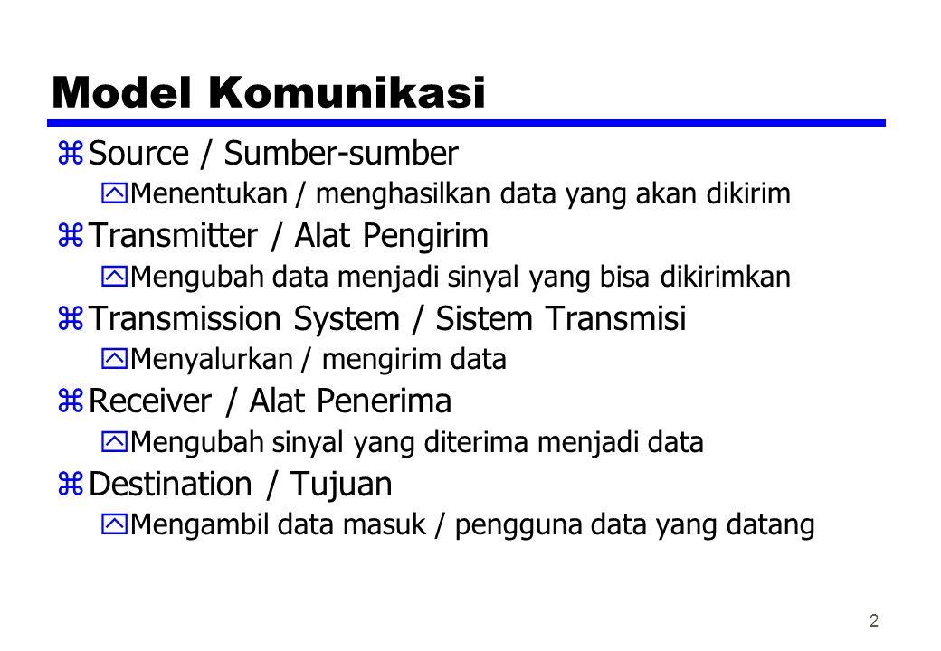 Model Komunikasi Source / Sumber-sumber Transmitter / Alat Pengirim