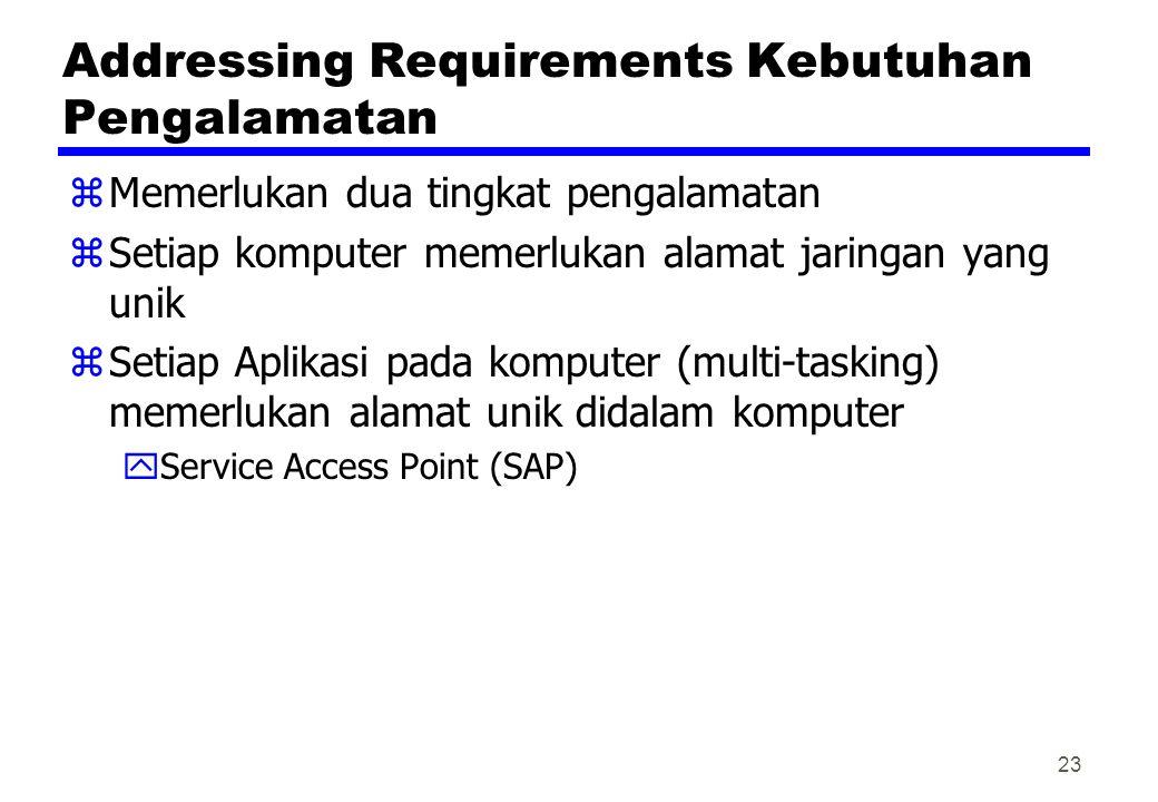 Addressing Requirements Kebutuhan Pengalamatan
