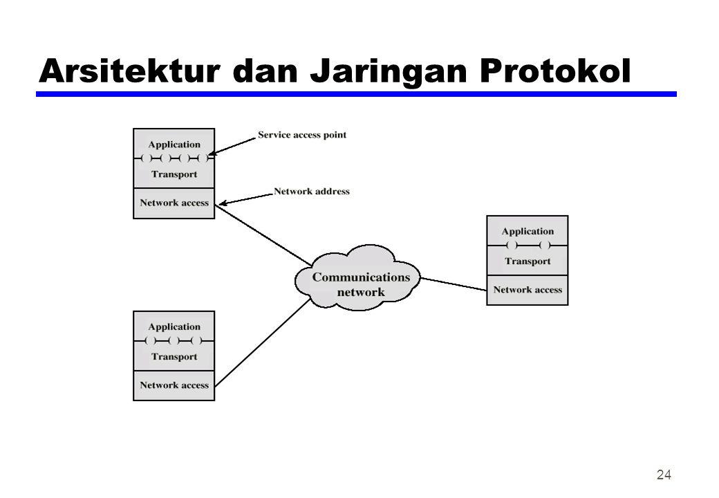 Arsitektur dan Jaringan Protokol