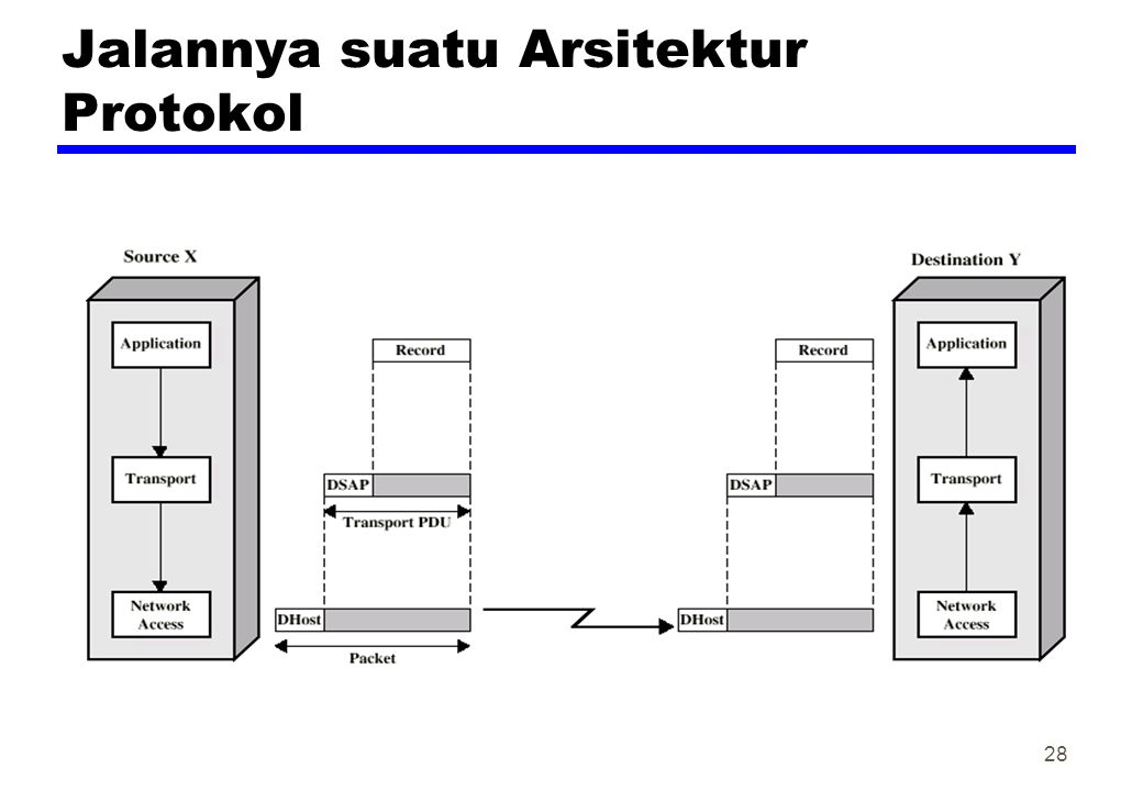 Jalannya suatu Arsitektur Protokol