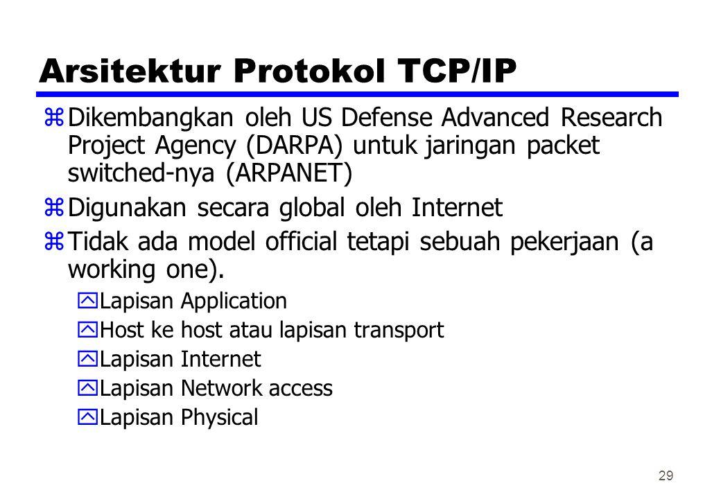 Arsitektur Protokol TCP/IP