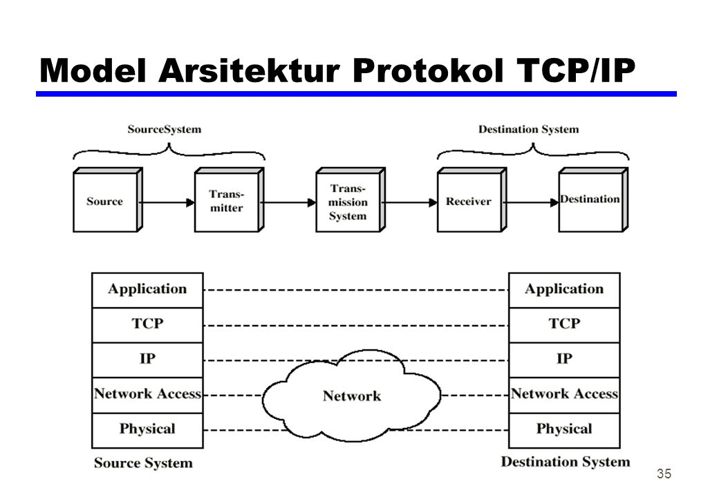 Model Arsitektur Protokol TCP/IP