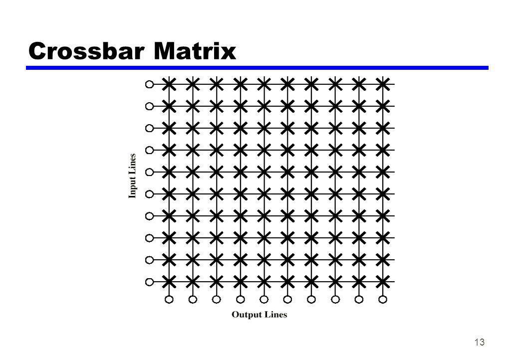 Crossbar Matrix