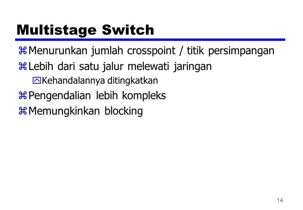 Multistage Switch Menurunkan jumlah crosspoint / titik persimpangan
