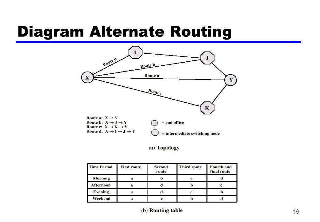 Diagram Alternate Routing