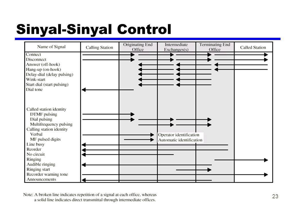 Sinyal-Sinyal Control