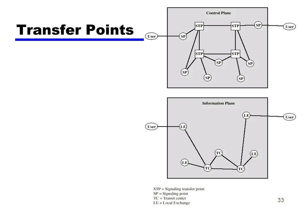 Transfer Points