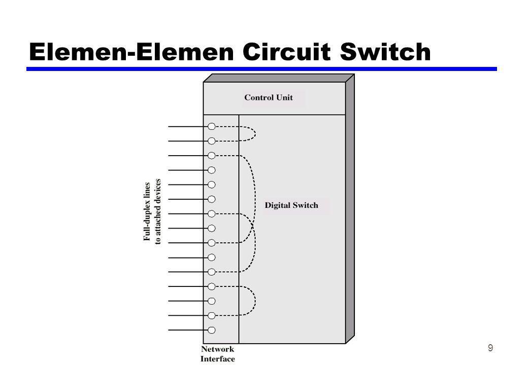 Elemen-Elemen Circuit Switch