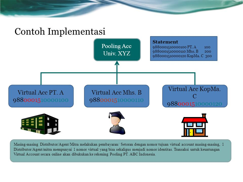Contoh Implementasi Pooling Acc Univ. XYZ Virtual Acc PT. A