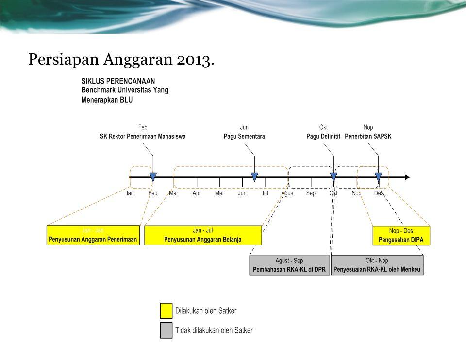 Persiapan Anggaran 2013.