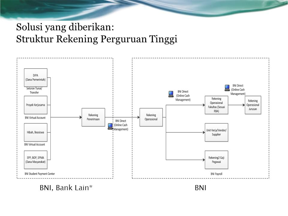 Solusi yang diberikan: Struktur Rekening Perguruan Tinggi