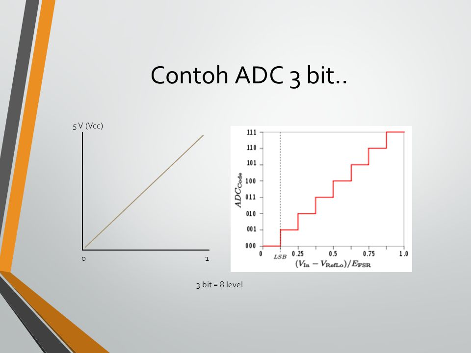 Contoh ADC 3 bit.. 5 V (Vcc) 1 3 bit = 8 level
