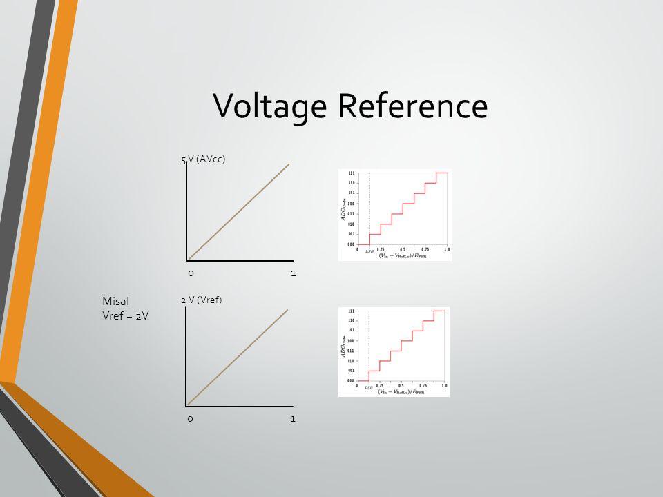 Voltage Reference 5 V (AVcc) 1 Misal Vref = 2V 2 V (Vref) 1