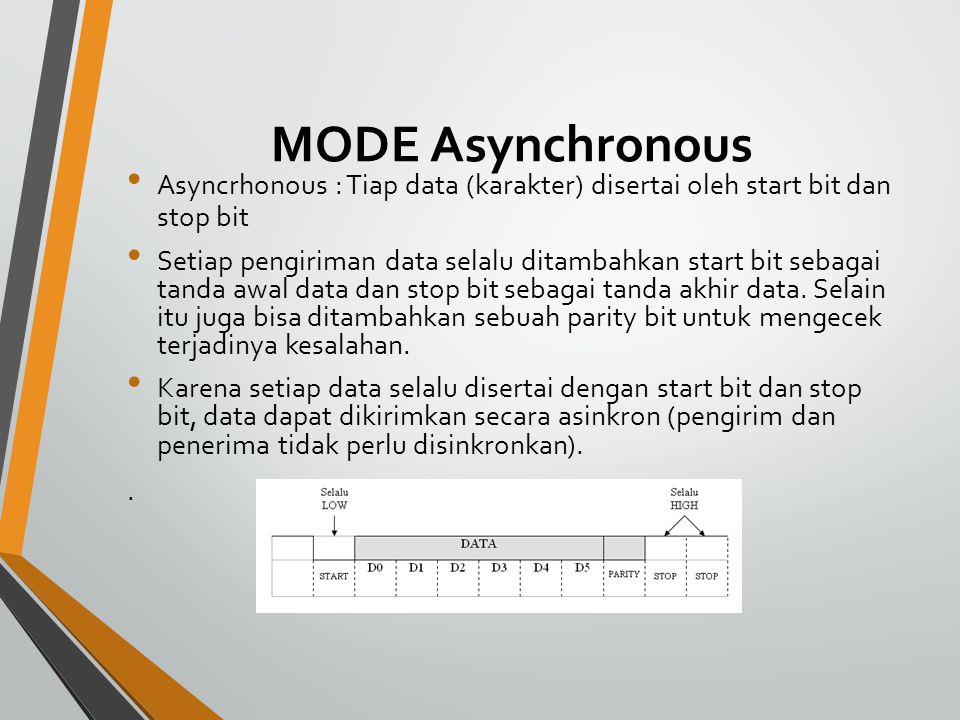 MODE Asynchronous Asyncrhonous : Tiap data (karakter) disertai oleh start bit dan stop bit.