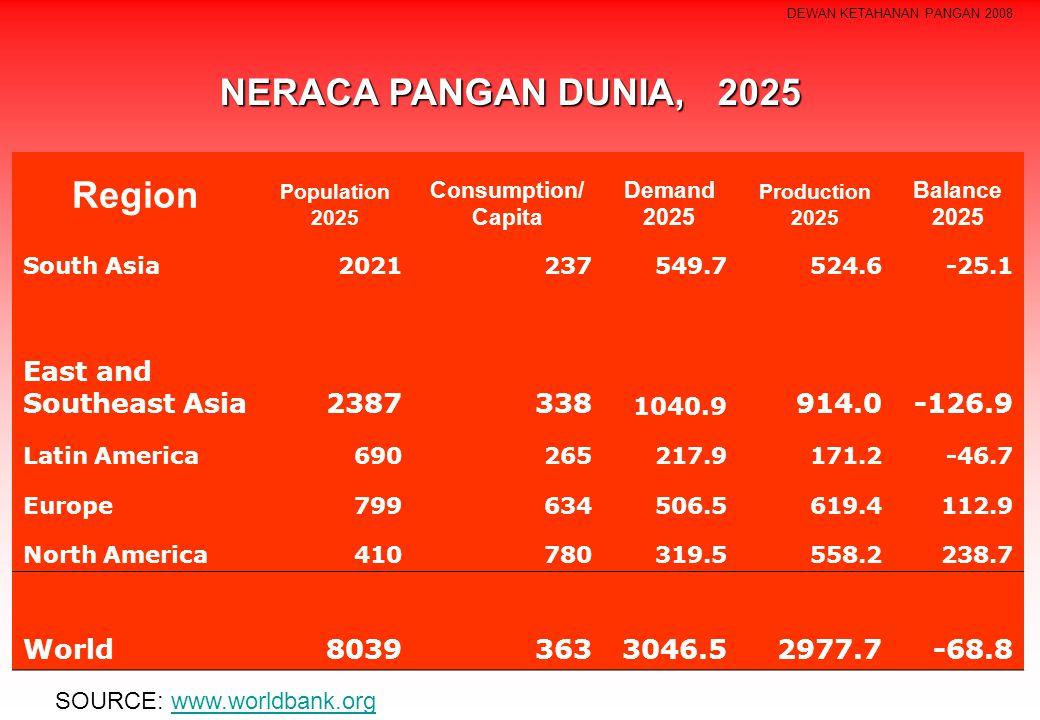 NERACA PANGAN DUNIA, 2025 Region
