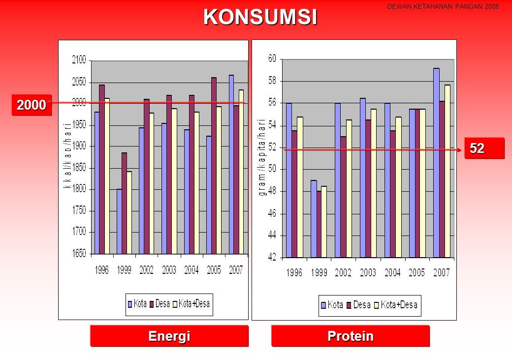 KONSUMSI 2000 Protein Energi 52