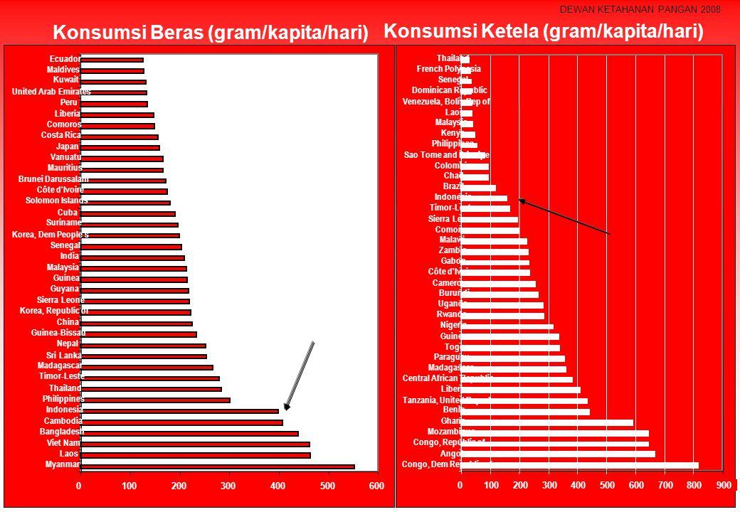Konsumsi Beras (gram/kapita/hari) Konsumsi Ketela (gram/kapita/hari)