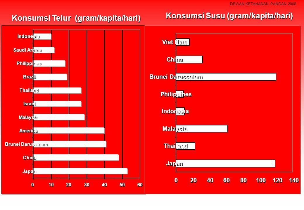 Konsumsi Susu (gram/kapita/hari) Konsumsi Telur (gram/kapita/hari)