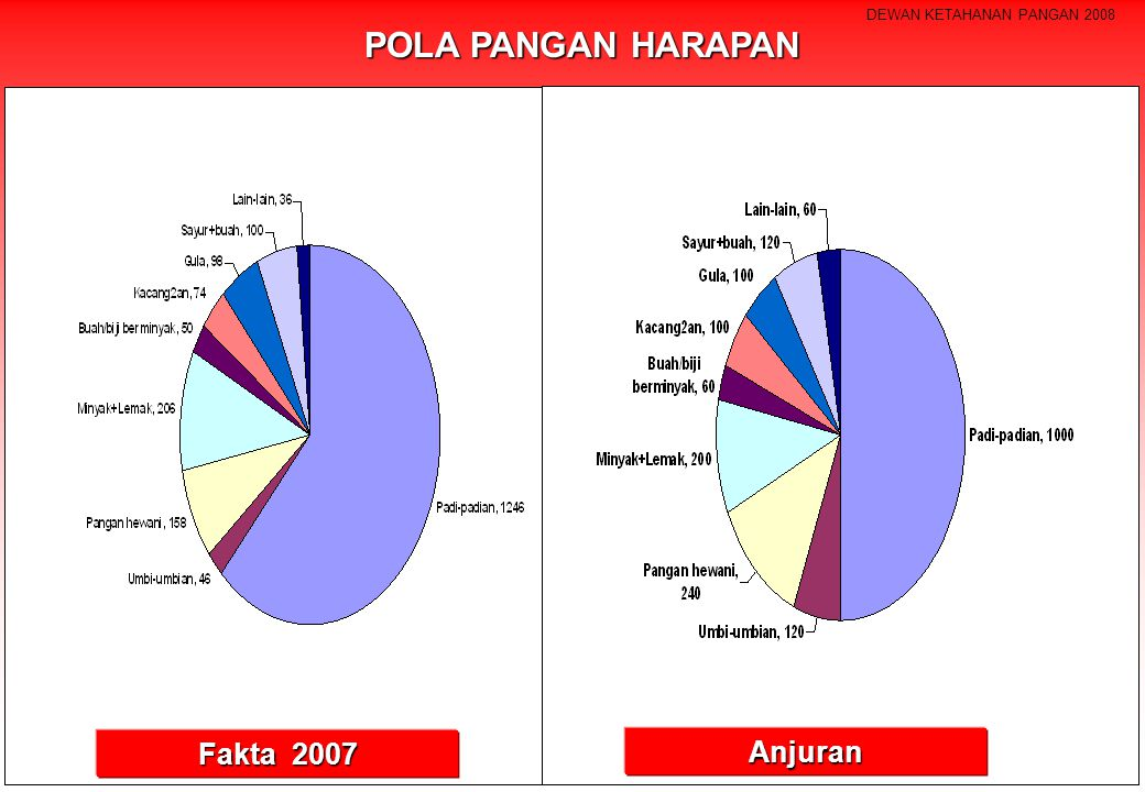 POLA PANGAN HARAPAN Fakta 2007 Anjuran