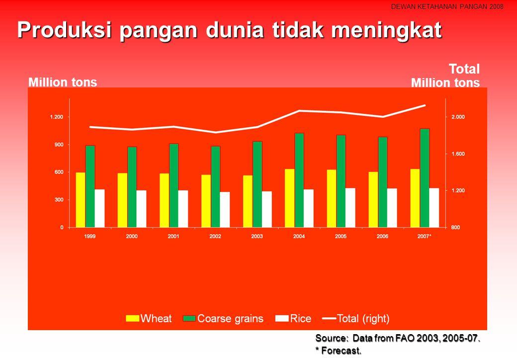 Produksi pangan dunia tidak meningkat