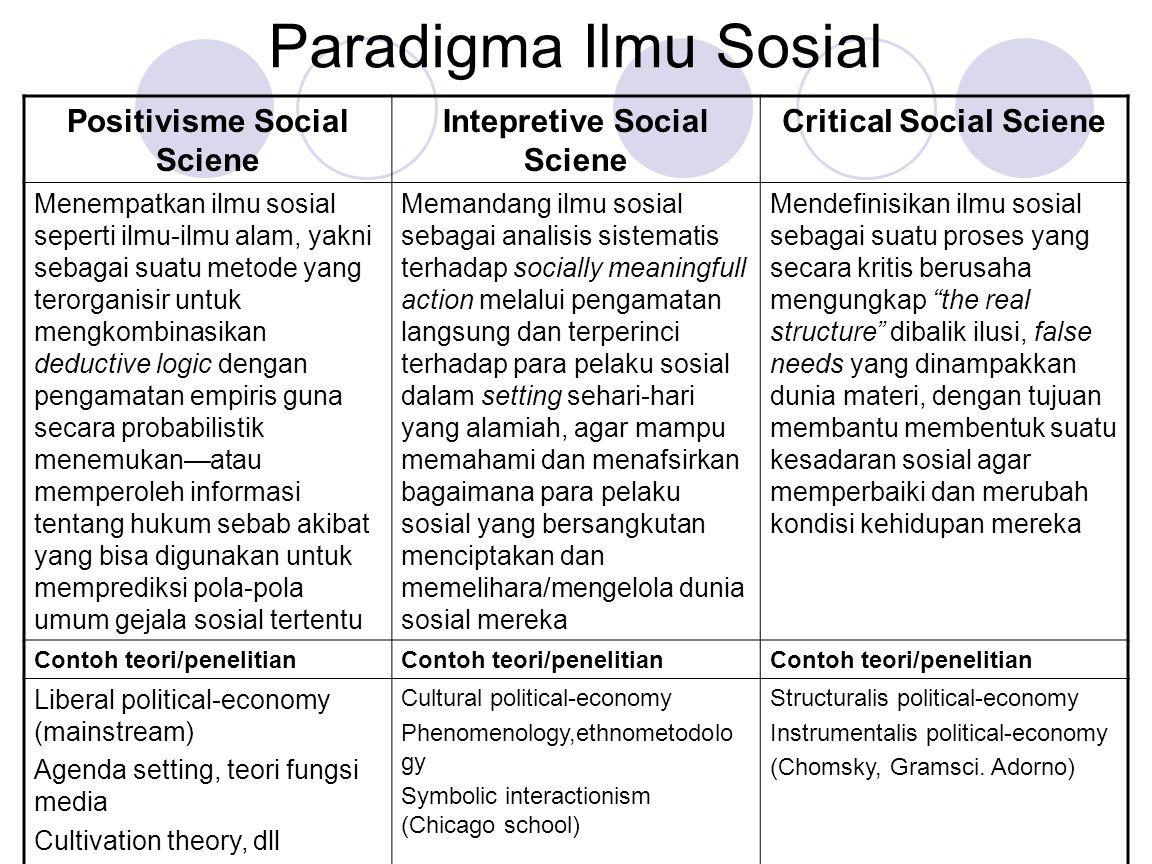 Paradigma Ilmu Sosial Positivisme Social Sciene
