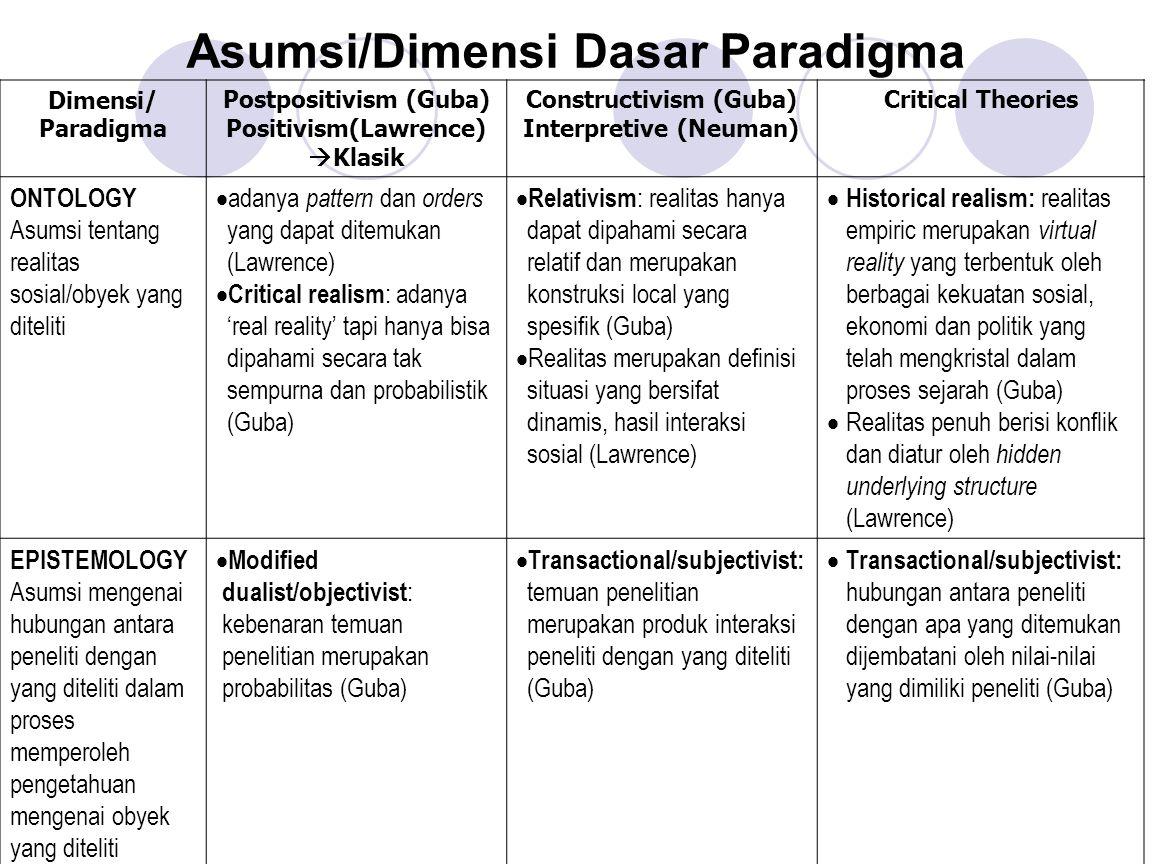 Asumsi/Dimensi Dasar Paradigma