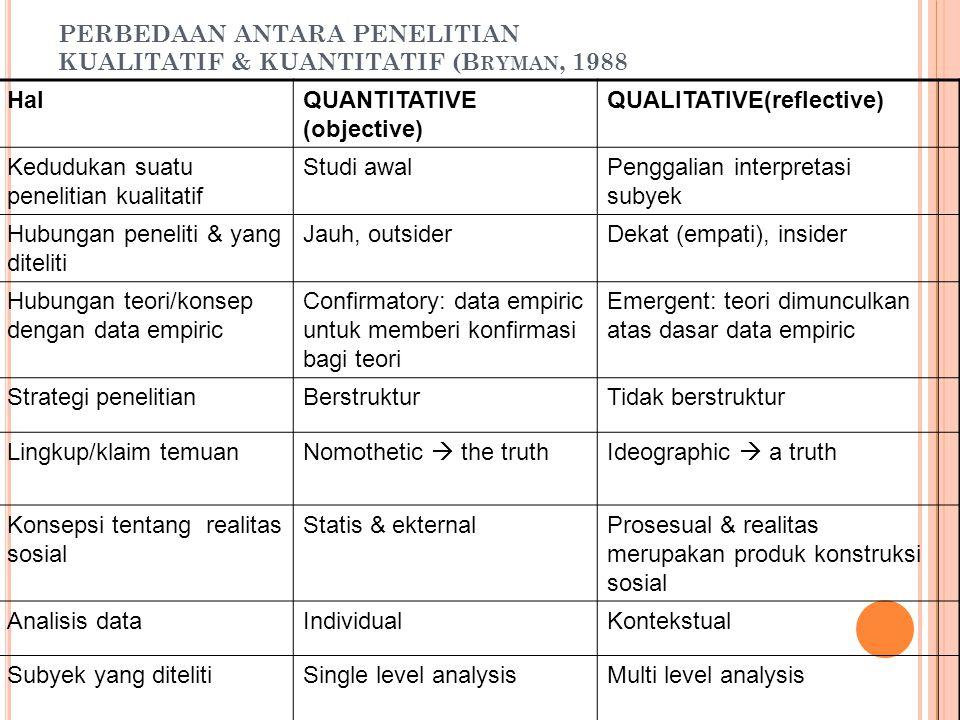 PERBEDAAN ANTARA PENELITIAN KUALITATIF & KUANTITATIF (Bryman, 1988