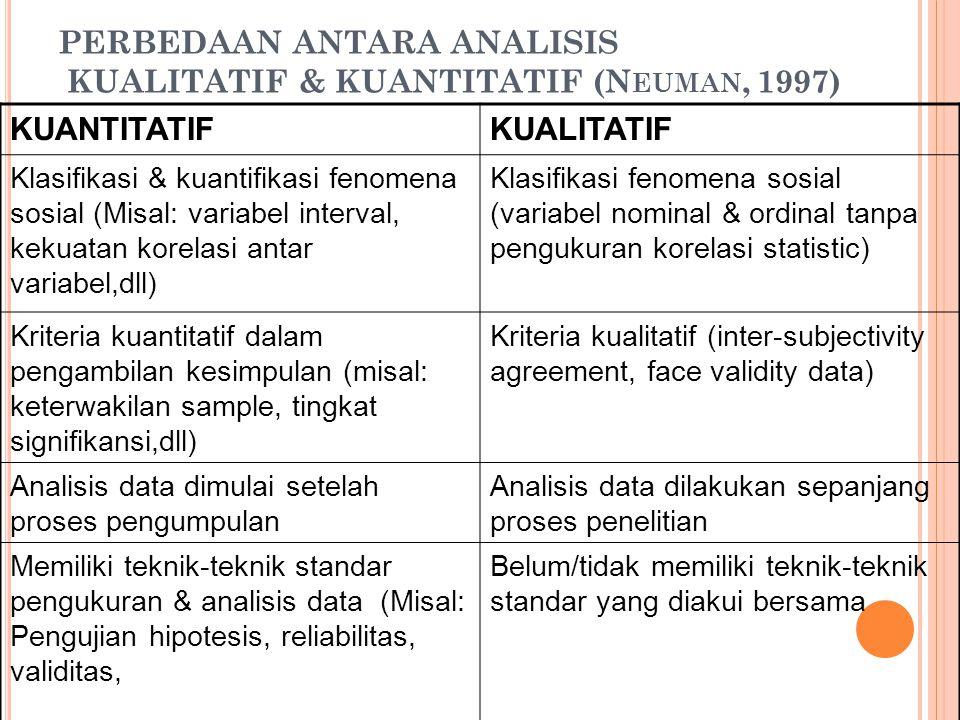 PERBEDAAN ANTARA ANALISIS KUALITATIF & KUANTITATIF (Neuman, 1997)