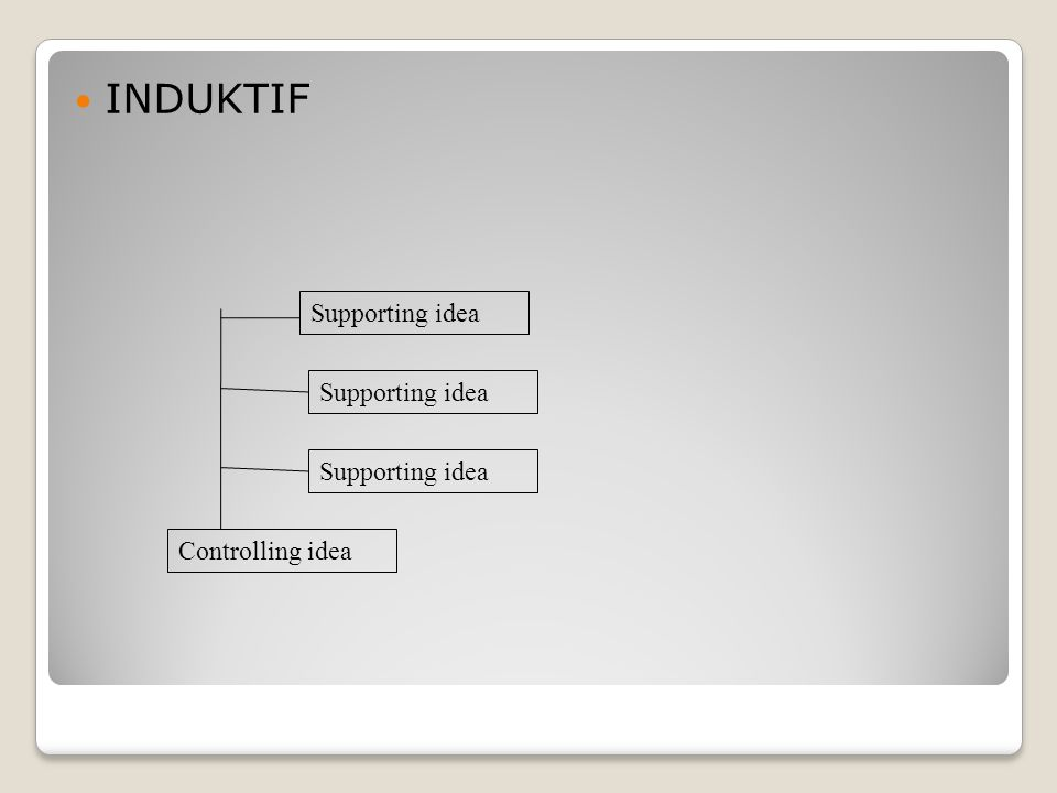 INDUKTIF Supporting idea Supporting idea Supporting idea