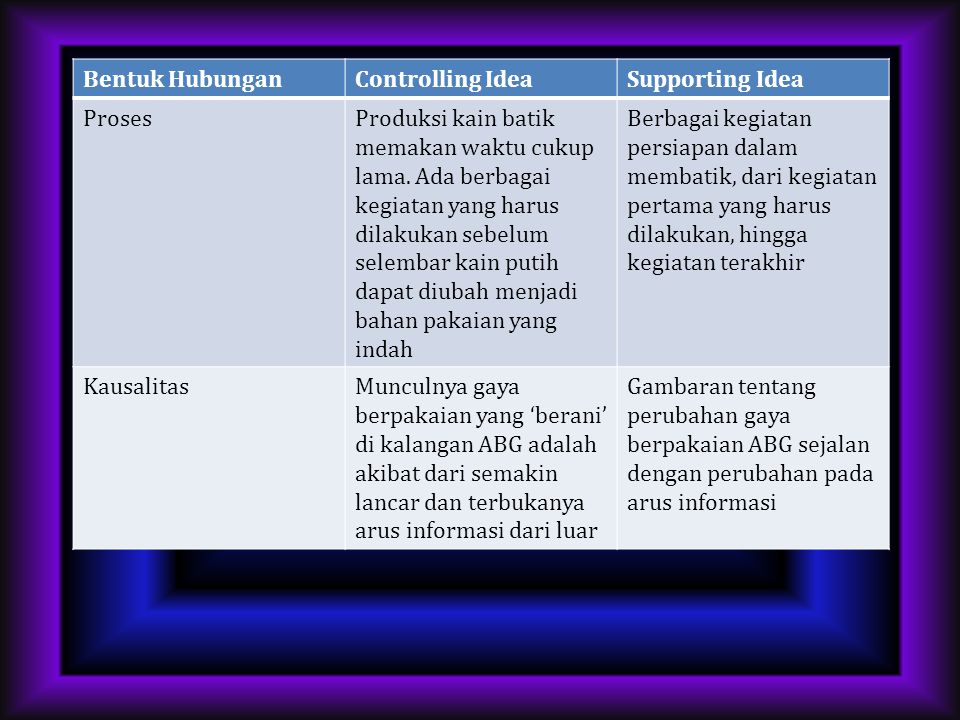 Bentuk Hubungan Controlling Idea. Supporting Idea. Proses.
