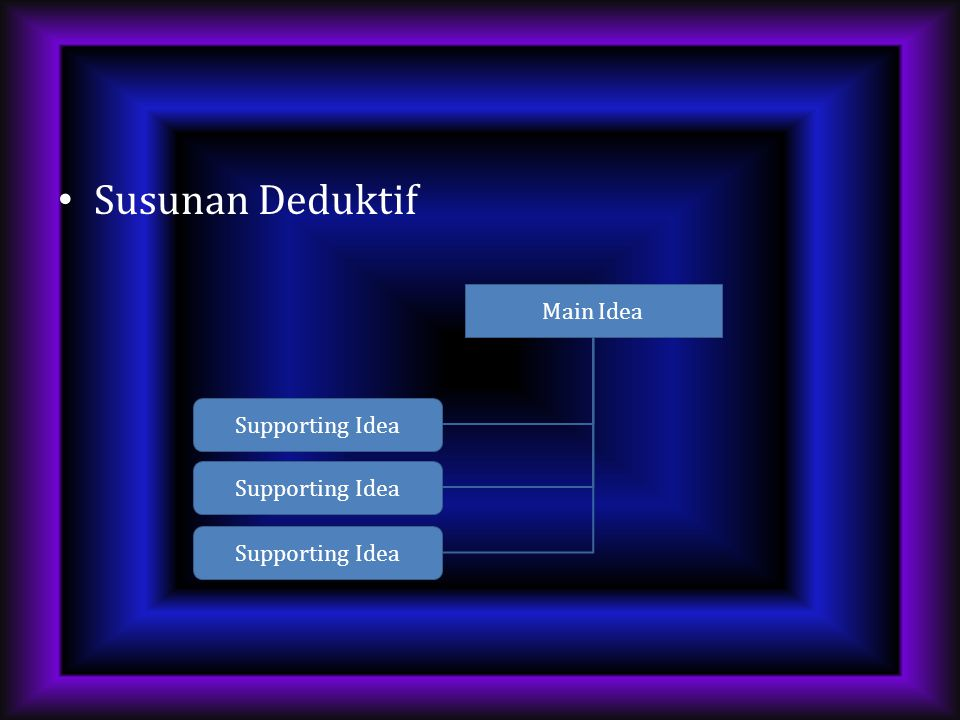 Susunan Deduktif Main Idea Supporting Idea