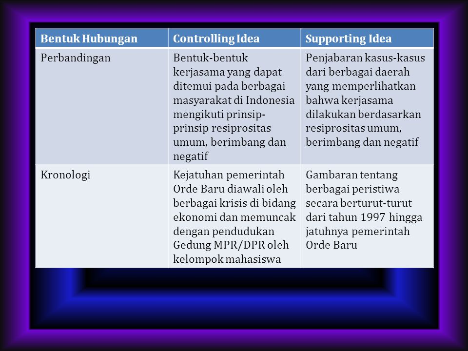 Bentuk Hubungan Controlling Idea. Supporting Idea. Perbandingan.