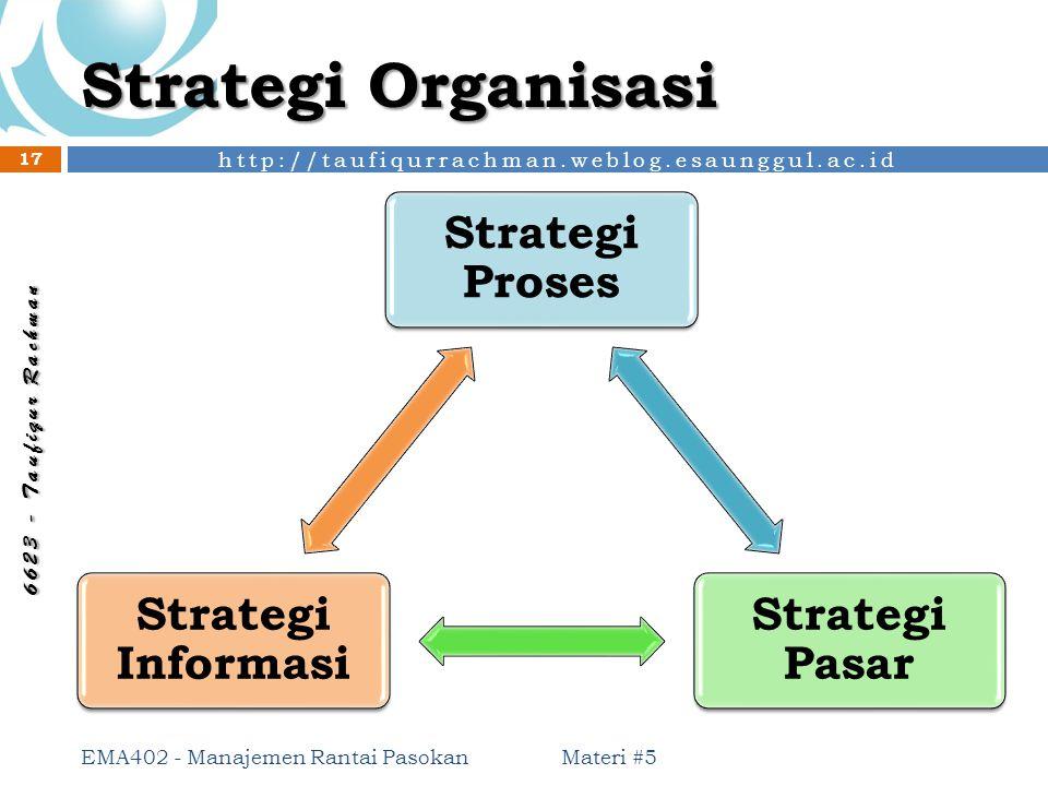 Strategi Organisasi Strategi Proses Strategi Pasar Strategi Informasi