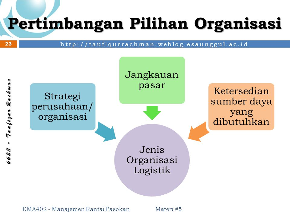 Pertimbangan Pilihan Organisasi