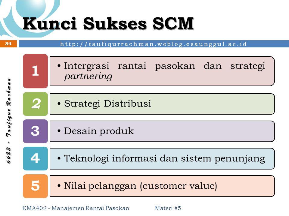 Kunci Sukses SCM 1. Intergrasi rantai pasokan dan strategi partnering. 2. Strategi Distribusi. 3.