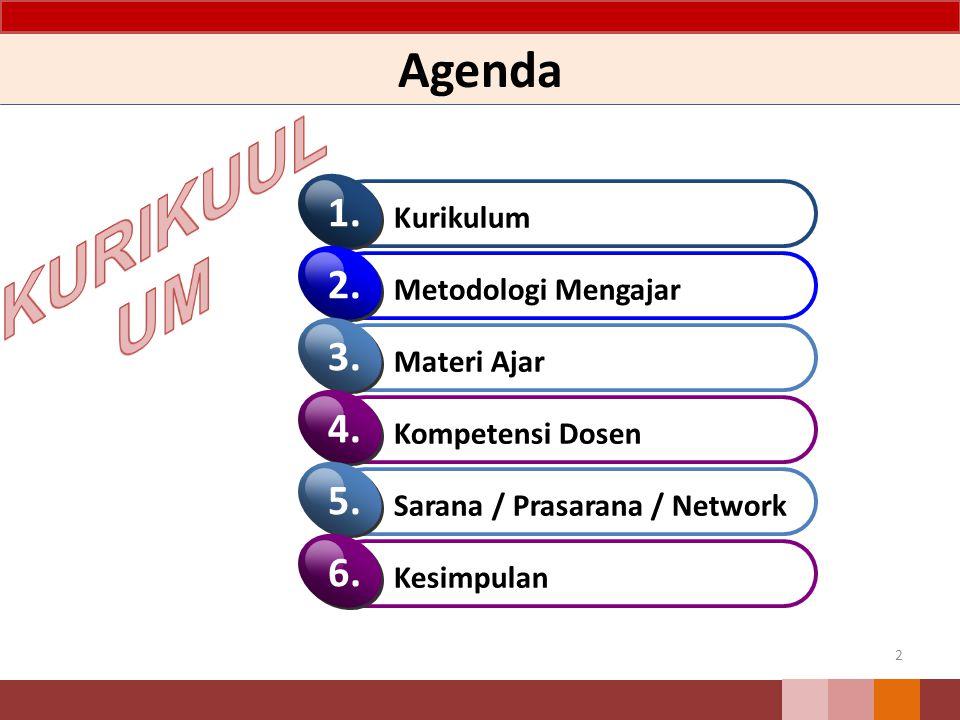 KURIKUULUM Agenda 1. 2. 3. 4. 5. 6. Kurikulum Metodologi Mengajar
