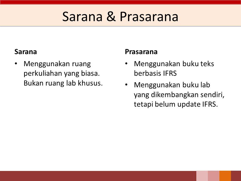 Sarana & Prasarana Sarana Prasarana