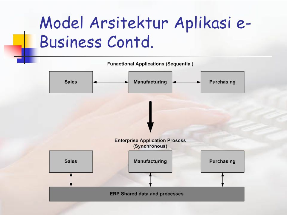 Model Arsitektur Aplikasi e-Business Contd.