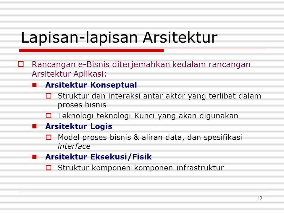 Lapisan-lapisan Arsitektur