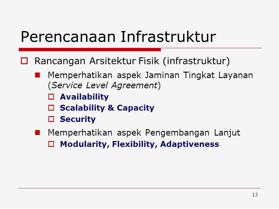 Perencanaan Infrastruktur