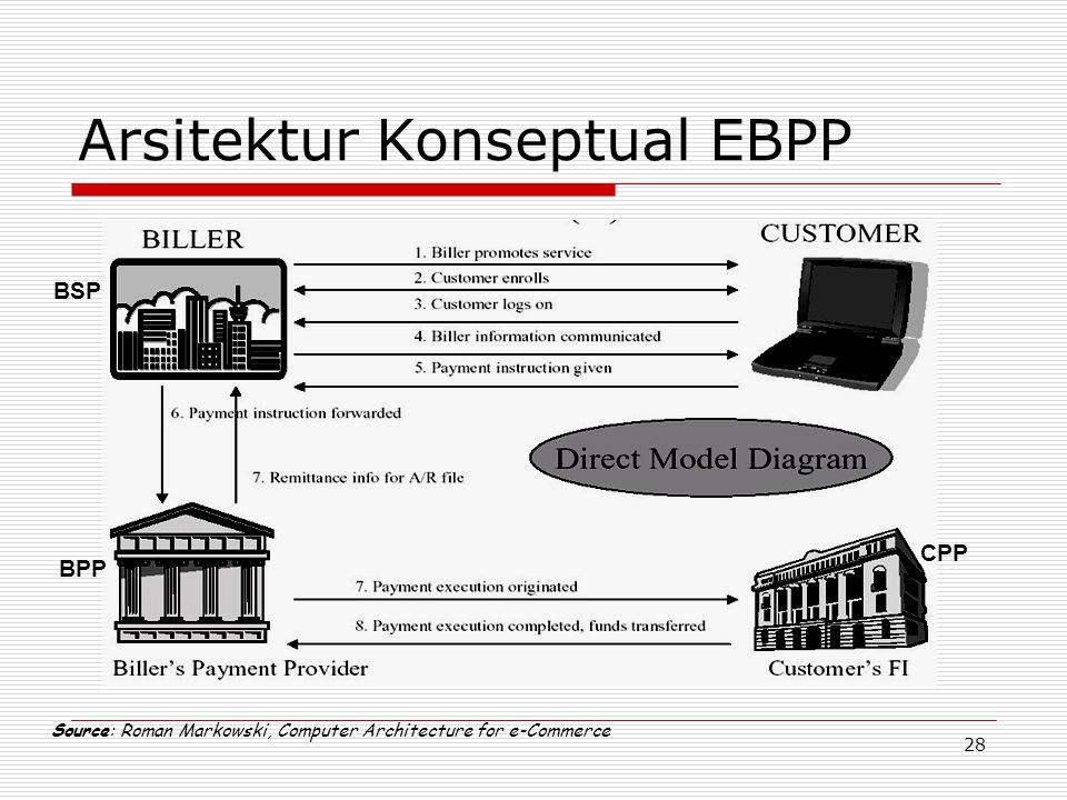 Arsitektur Konseptual EBPP