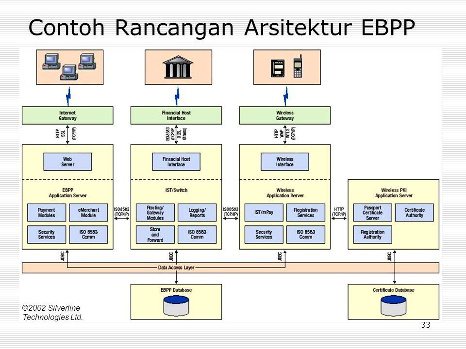 Contoh Rancangan Arsitektur EBPP