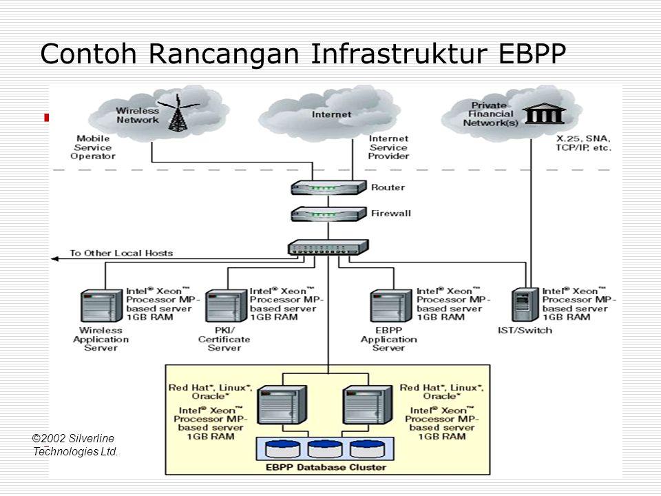 Contoh Rancangan Infrastruktur EBPP