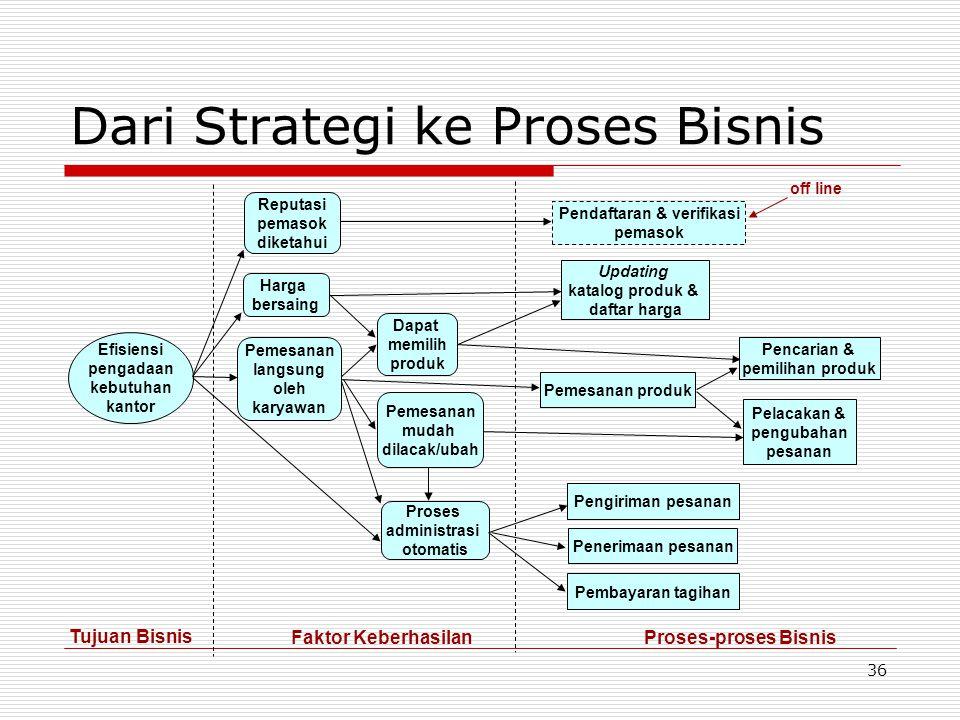 Dari Strategi ke Proses Bisnis